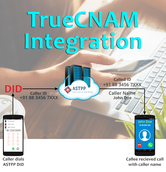 TrueCNAM iNextrix Technologies