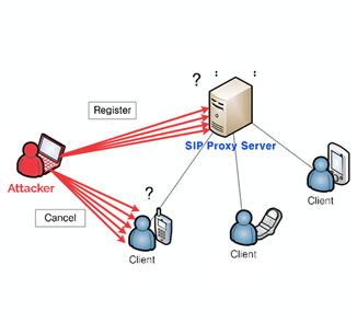 SIP Attacks: Everything You Need to Know
